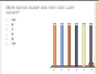 How much sleep did you get last night?