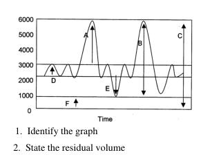 1.  Identify the graph