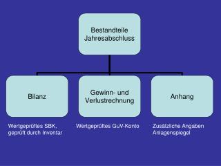 Wertgeprüftes SBK, geprüft durch Inventar