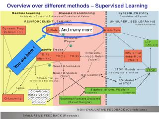 Overview over different methods – Supervised Learning