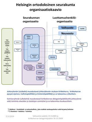 Helsingin ortodoksinen seurakunta organisaatiokaavio