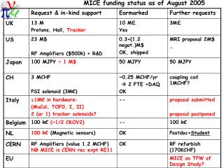 MICE funding status as of August 2005