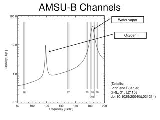 AMSU-B Channels