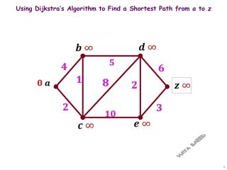 Using Dijkstra's Algorithm to Find a Shortest Path from  a  to  z