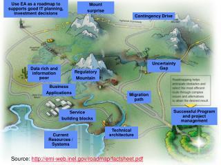 Source:  emi-webel/roadmap/factsheet.pdf