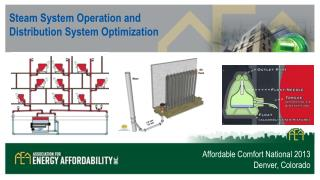 Steam System Operation and Distribution System Optimization