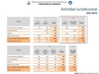 Actividad Jurisdiccional Año 2012