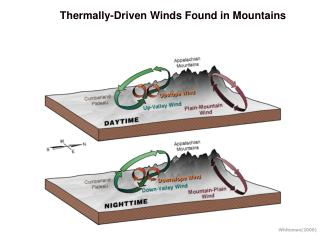 Thermally-Driven Winds Found in Mountains