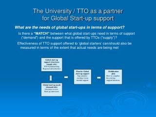 The University / TTO as a partner  for Global Start-up support