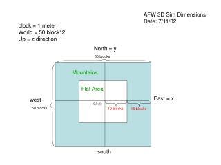 block = 1 meter World = 50 block^2 Up = z direction