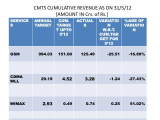 CMTS CUMULATIVE REVENUE AS ON 31/5/12  [AMOUNT IN  Crs . of Rs.]