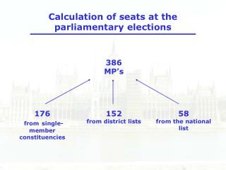 Calculation of seats at the parliamentary elections