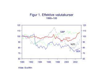 Figur 1. Effektive valutakurser 1990=100