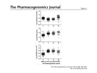 The Pharmacogenomics Journal  (2013)  13 , 484-489; doi:10.1038/tpj.2012.46