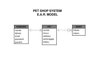 PET SHOP SYSTEM E.A.R. MODEL