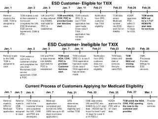 ESD Customer- Eligible for TXIX