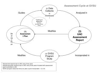 Assessment Cycle at GVSU