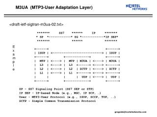 M3UA  (MTP3-User Adaptation Layer)