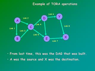 Example of TORA operations