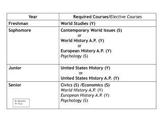 S= Semester Y= Year