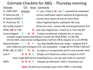 Estimate Checklist for ABQ  - Thursday morning