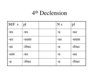 4 th  Declension