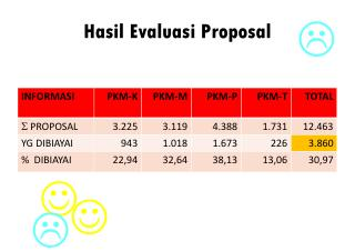 Hasil Evaluasi Proposal