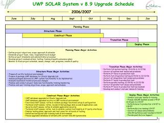 UWP SOLAR System v 8.9 Upgrade Schedule