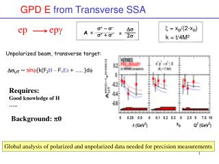 GPD E  from Transverse SSA