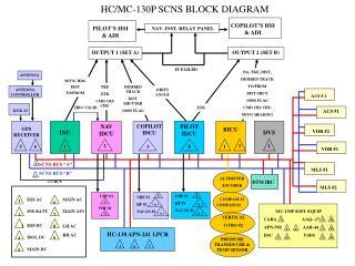 HC/MC-130P SCNS BLOCK DIAGRAM