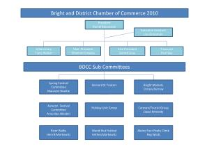 Bright and District Chamber of Commerce 2010