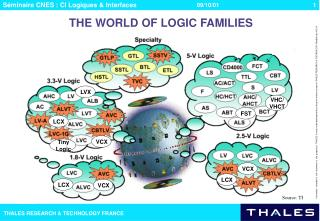 THE WORLD OF LOGIC FAMILIES