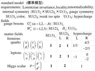 internal symmetry :SU(3) c �SU(2) L �U(1) Y