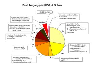 Das Übergangsjahr KIGA   Schule