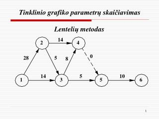 Tinklinio grafiko parametrų skaičiavimas