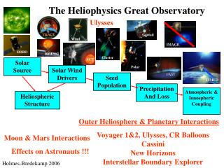 The Heliophysics Great Observatory