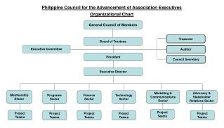 Philippine Council for the Advancement of Association Executives Organizational Chart