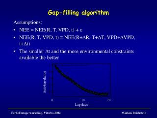 Gap-filling algorithm