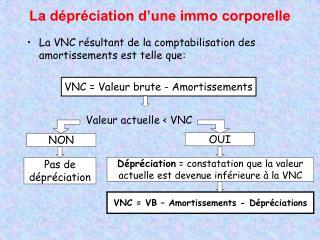 La VNC résultant de la comptabilisation des amortissements est telle que: