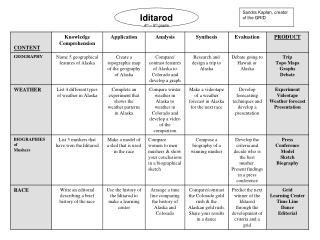 Iditarod  4 th  – 5 th  grade