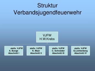 Struktur Verbandsjugendfeuerwehr