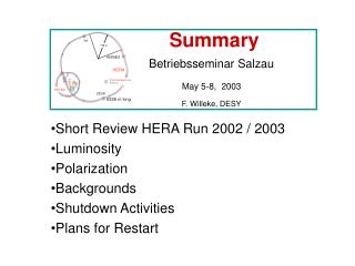 Summary Betriebsseminar Salzau May 5-8,  2003 F. Willeke, DESY