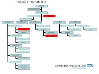 FINANCE STRUCTURE 2010