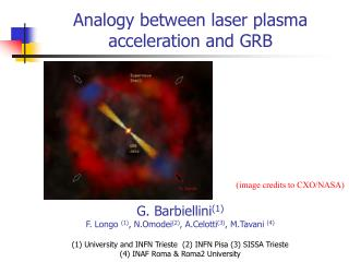 Analogy between laser plasma acceleration and GRB