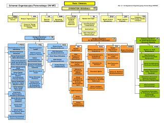 Zał. nr 1 do Regulaminu Organizacyjnego Pomorskiego OW NFZ