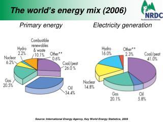 The world's energy mix (2006)