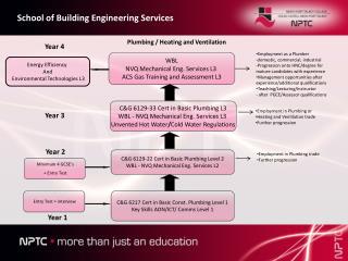 C&G 6217 Cert in Basic Const. Plumbing Level 1 Key Skills AON/ICT/ Comms Level 1