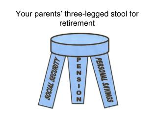 Your parents' three-legged stool for retirement