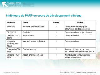 Inhibiteurs de PARP en cours de développement clinique