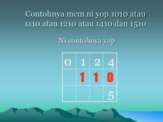 Contohnya mcm ni yop.1010 atau 1110 atau 1210 atau 1410 dan 1510